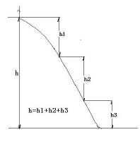 measurement of Hydropower Head