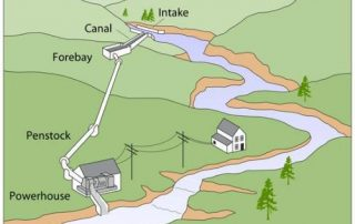 Micro water power generator project scheme