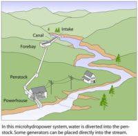 micro hydro project scheme